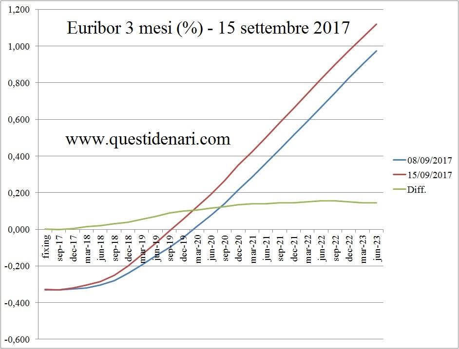 curva-dei-tassi-euribor-3-mesi-previsti-fino-al-2023-liffe-15-settembre-2017