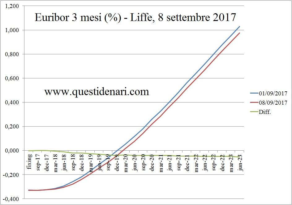 curva-dei-tassi-euribor-3-mesi-previsti-fino-al-2023-liffe-8-settembre-2017