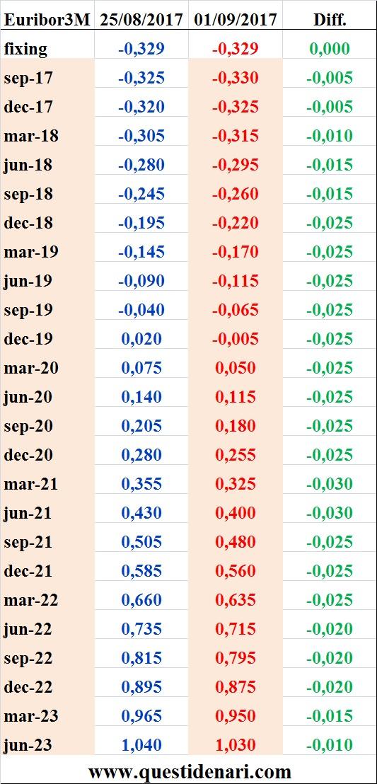 tassi-euribor-3-mesi-previsti-fino-al-2023-liffe-1-settembre-2017
