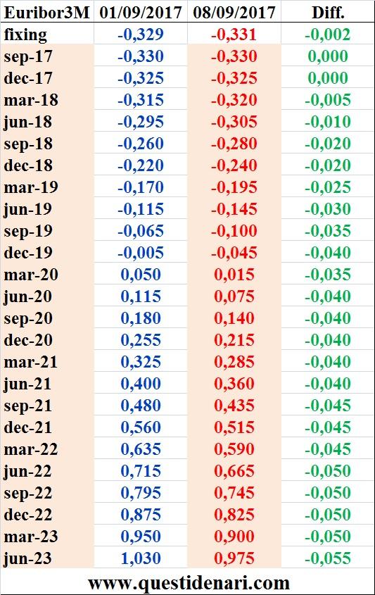 tassi-euribor-3-mesi-previsti-fino-al-2023-liffe-8-settembre-2017