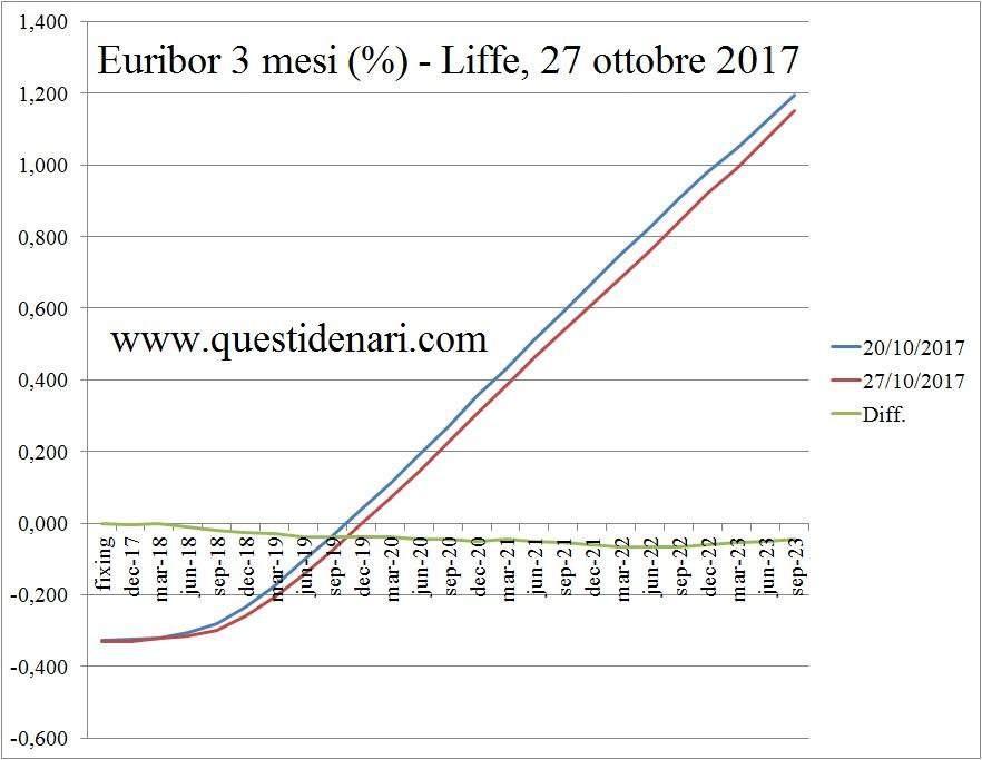 curva-dei-tassi-euribor-3-mesi-previsti-fino-al-2023-liffe-27-ottobre-2017