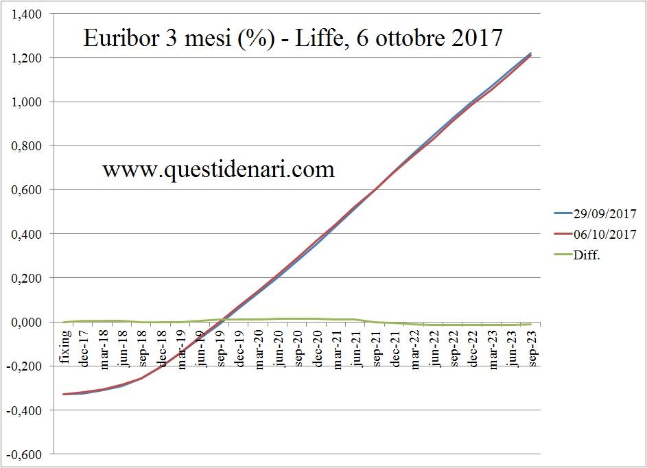 curva-dei-tassi-euribor-3-mesi-previsti-fino-al-2023-liffe-6-ottobre-2017