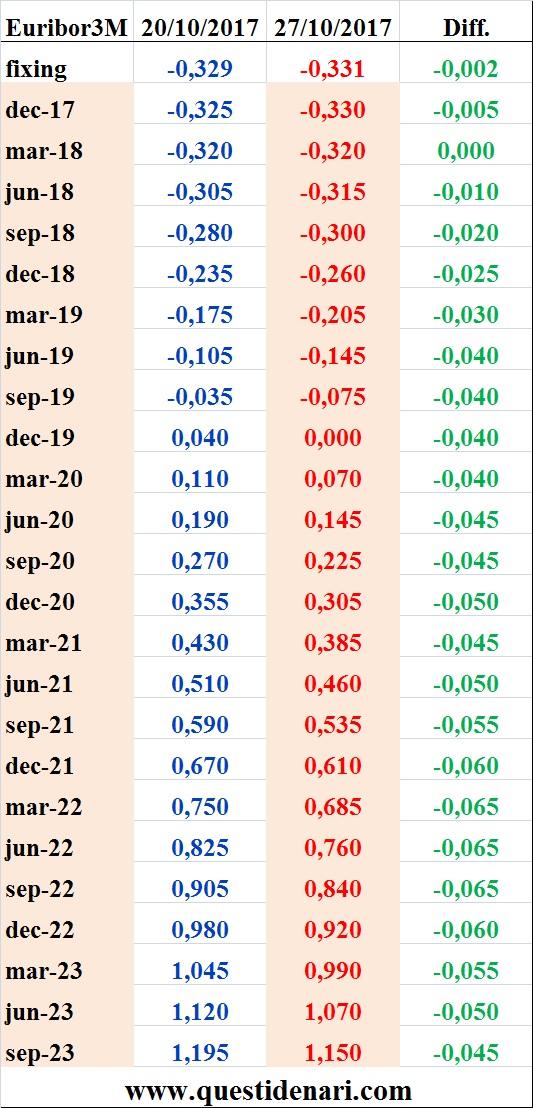 tassi-euribor-3-mesi-previsti-fino-al-2023-liffe-27-ottobre-2017