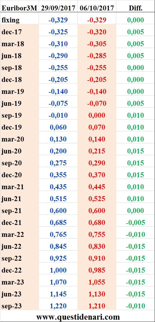 tassi-euribor-3-mesi-previsti-fino-al-2023-liffe-6-ottobre-2017