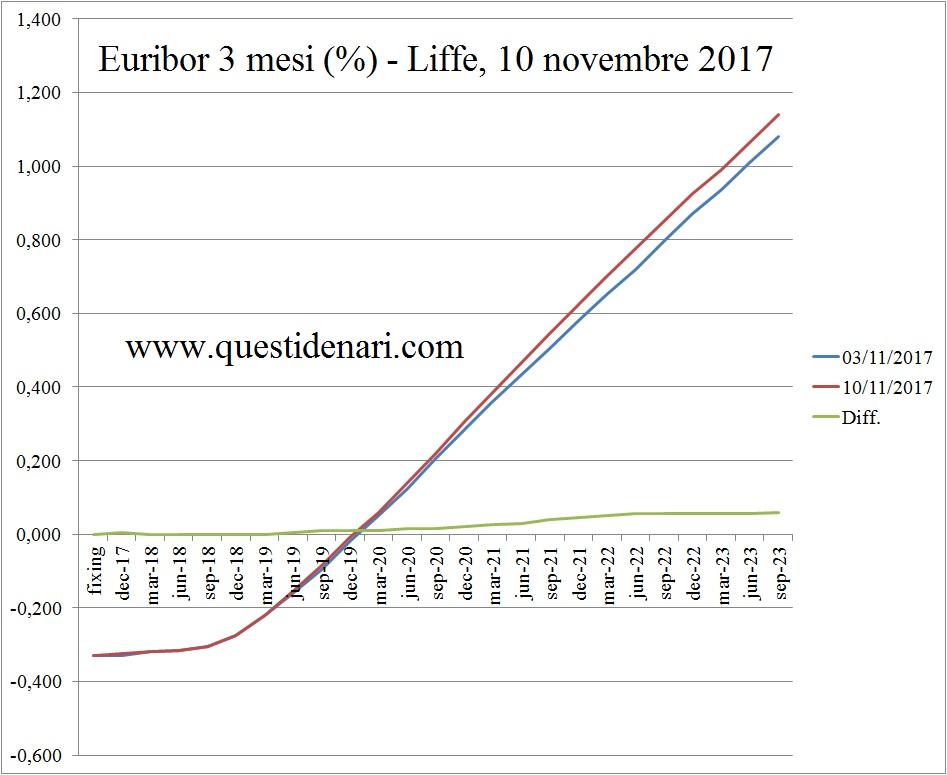 curva-dei-tassi-euribor-3-mesi-previsti-fino-al-2023-liffe-10-novembre-2017