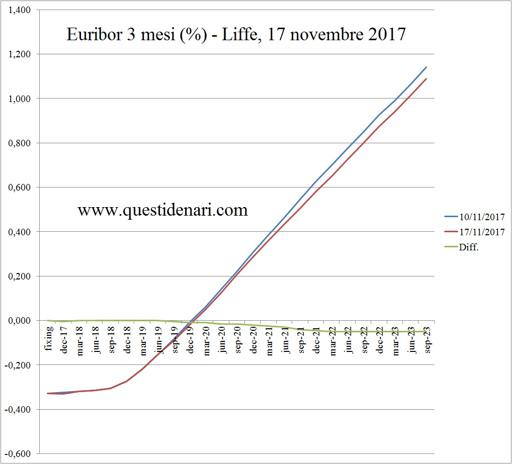 curva-dei-tassi-euribor-3-mesi-previsti-fino-al-2023-liffe-17-novembre-2017