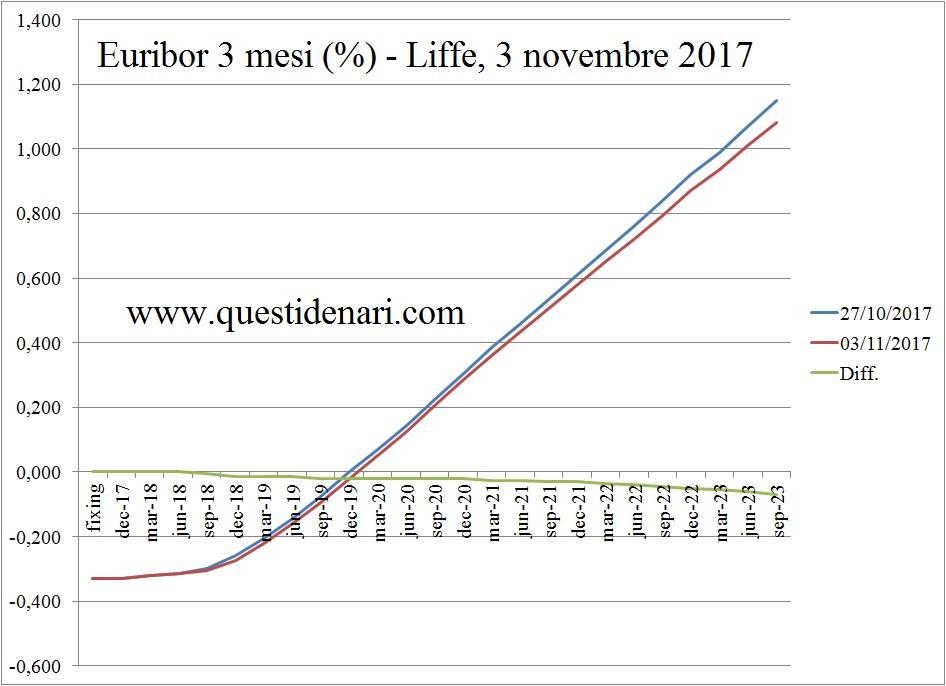 curva-dei-tassi-euribor-3-mesi-previsti-fino-al-2023-liffe-3-novembre-2017