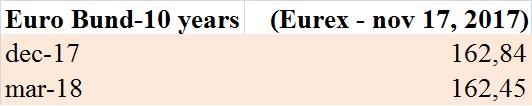 futures-sul-bund-eurex-17-11-2017