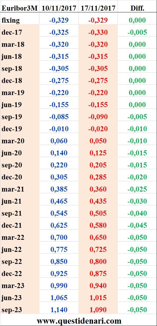 tassi-euribor-3-mesi-previsti-fino-al-2023-liffe-17-novembre-2017