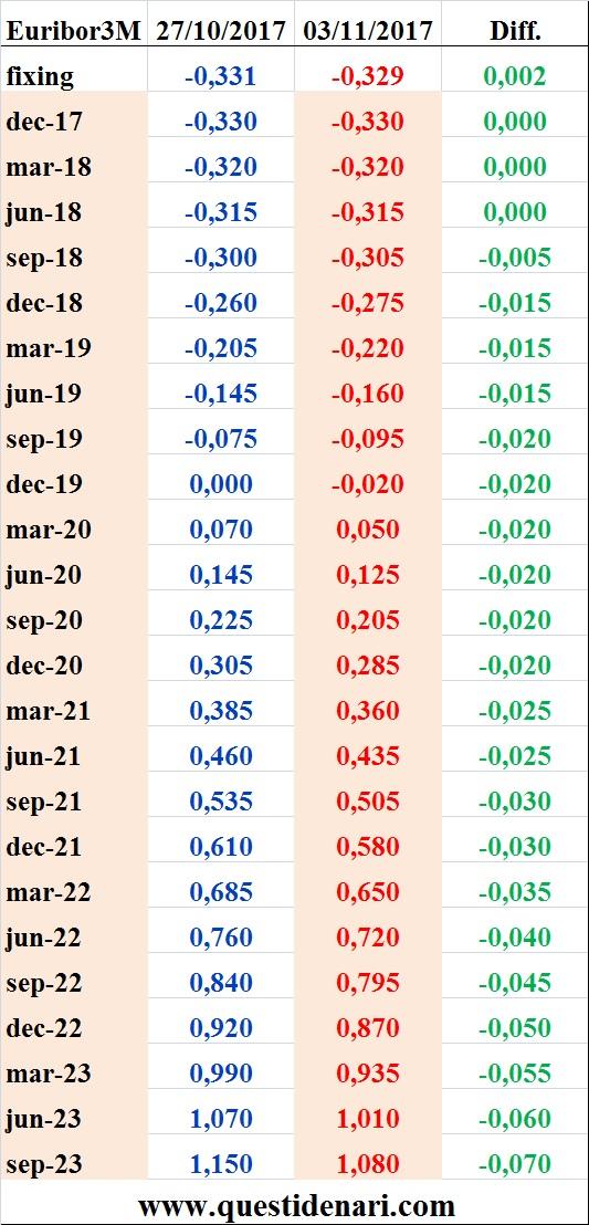 tassi-euribor-3-mesi-previsti-fino-al-2023-liffe-3-novembre-2017