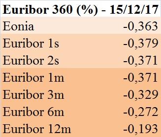 euribor-360-gg-15-12-2017
