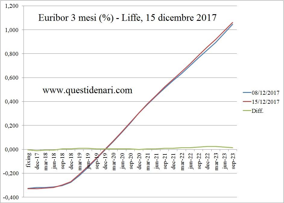 curva-dei-tassi-euribor-3-mesi-previsti-fino-al-2023-liffe-15-12-2017