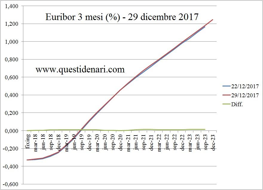 curva-dei-tassi-euribor-3-mesi-previsti-fino-al-2023-liffe-29-dicembre-2017