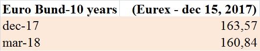 futures-sul-bund-eurex-15-dic-2017