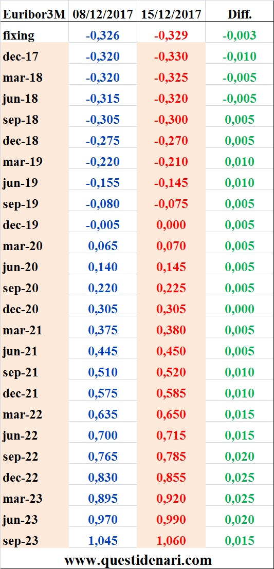 tassi-euribor-3-mesi-previsti-fino-al-2023-liffe-15-12-2017