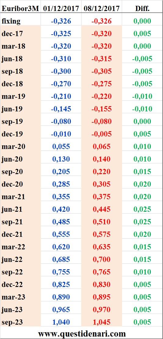 tassi-euribor-3-mesi-previsti-fino-al-2023-liffe-8-dicembre-2017