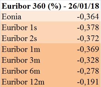 euribor-360-gg-26-01-2018