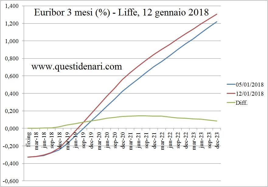 curva-dei-tassi-euribor-3-mesi-previsti-fino-al-2023-liffe-12-gennaio-2018