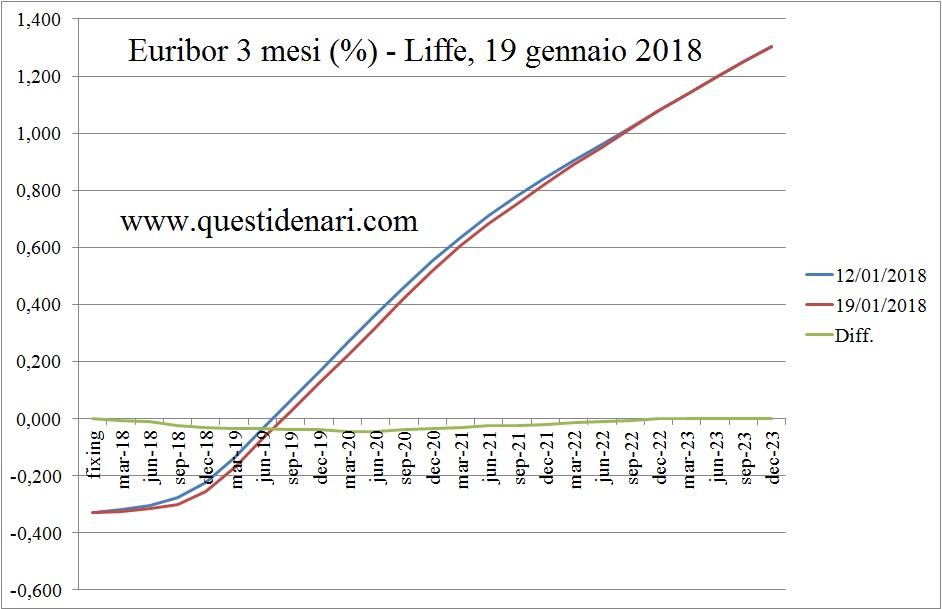 curva-dei-tassi-euribor-3-mesi-previsti-fino-al-2023-liffe-19-gennaio-2018