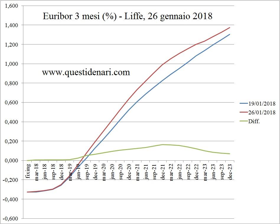 curva-dei-tassi-euribor-3-mesi-previsti-fino-al-2023-liffe-26-gennaio-2018