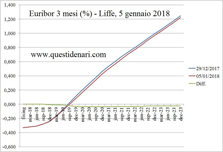 curva-dei-tassi-euribor-3-mesi-previsti-fino-al-2023-liffe-5-gennaio-2018