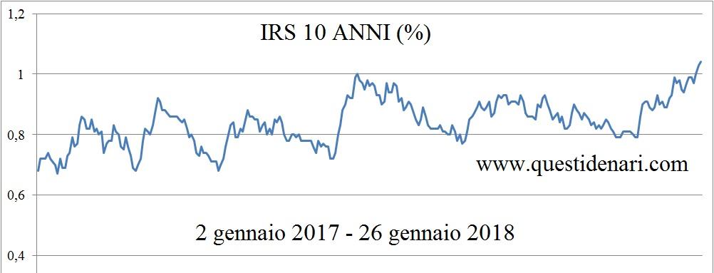 grafico-irs-10-anni-26-01-2018