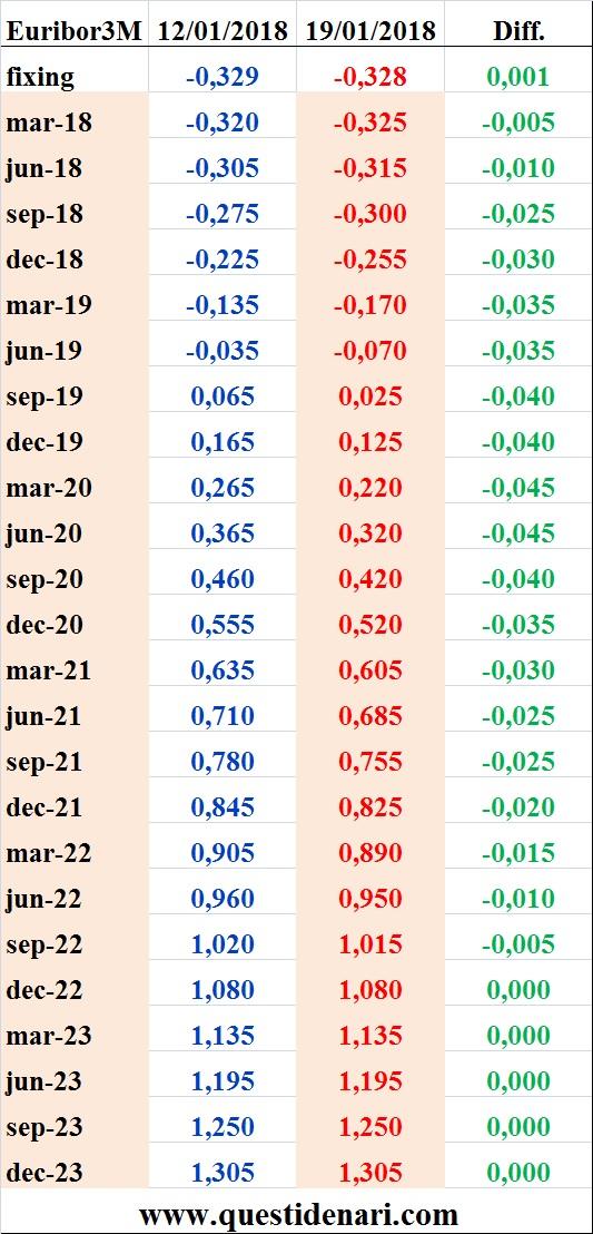 tassi-euribor-3-mesi-previsti-fino-al-2023-liffe-19-gennaio-2018