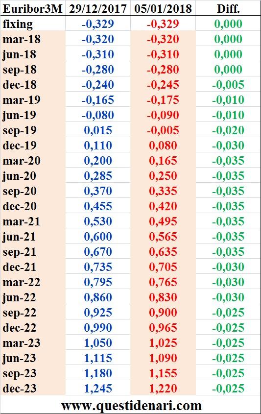 tassi-euribor-3-mesi-previsti-fino-al-2023-liffe-5-gennaio-2018