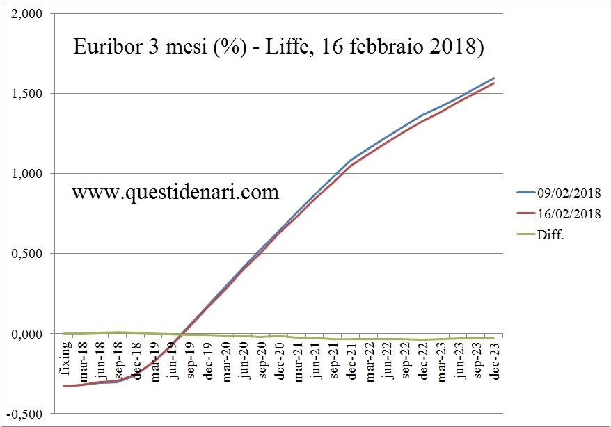 curva-dei-tassi-euribor-3-mesi-previsti-fino-al-2023-liffe-16-febbraio-2018