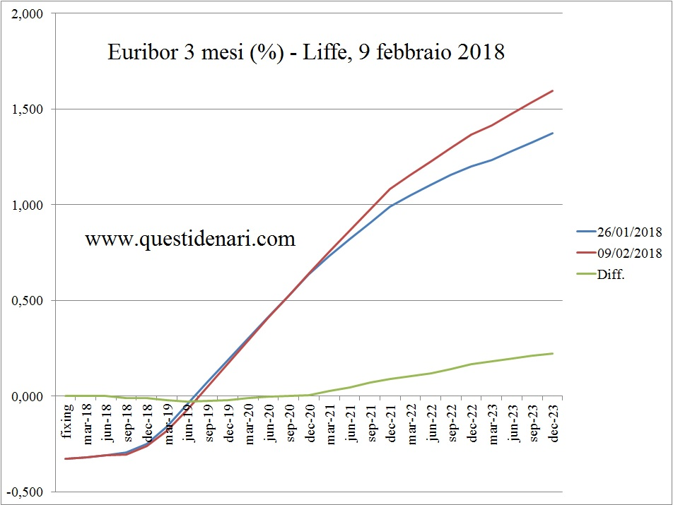 curva-dei-tassi-euribor-3-mesi-previsti-fino-al-2023-liffe-9-febbraio-2018