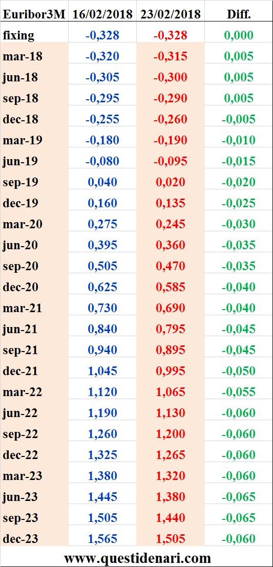 tassi-euirbor-3-mesi-previsti-fino-al-2023-liffe-23-febbraio-2018