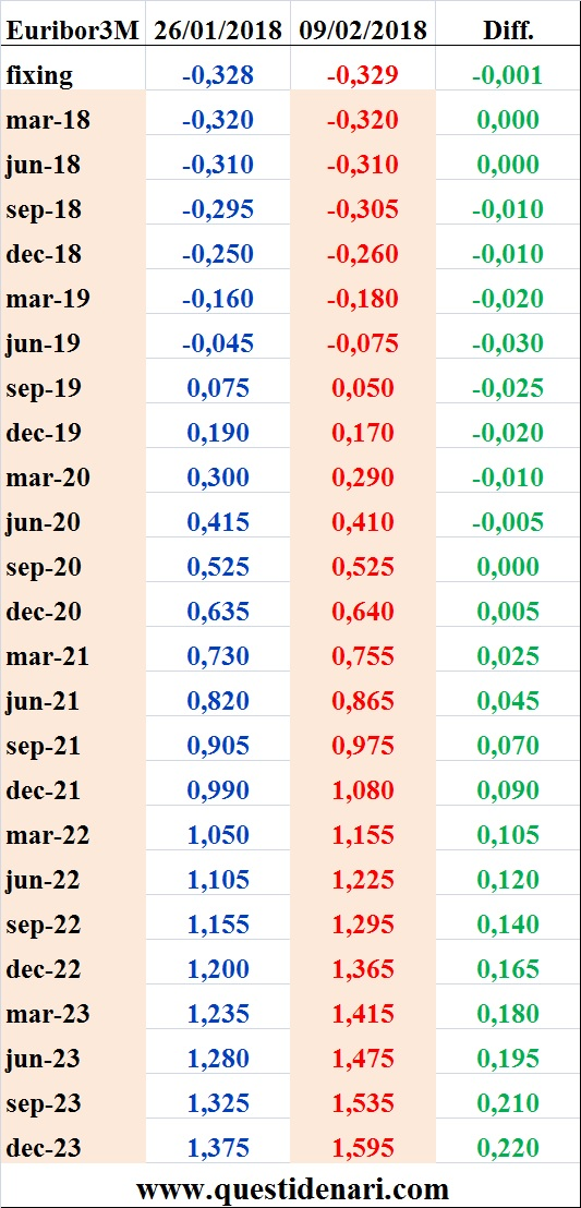 tassi-euribor-3-mesi-previsti-fino-al-2023-liffe-9-febbraio-2018