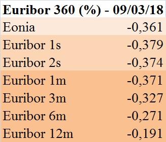 euribor-360-gg-9-3-18