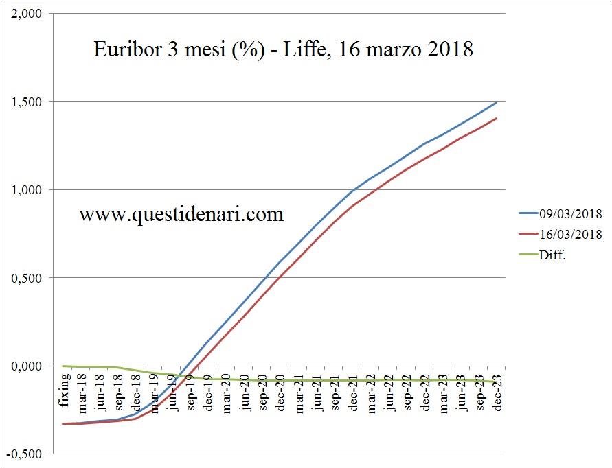 curva-dei-tassi-eurbor-3-mesi-previsti-fino-al-2023-liffe-16-marzo-2018