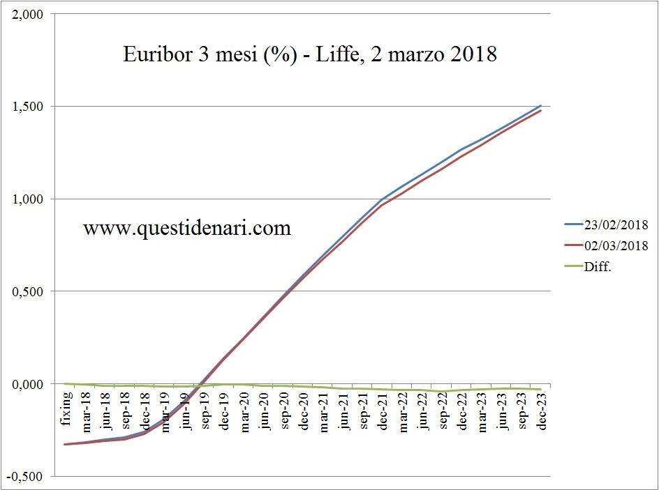 curva-dei-tassi-euribor-3-mesi-previsti-fino-al-2023-liffe-2-marzo-2018