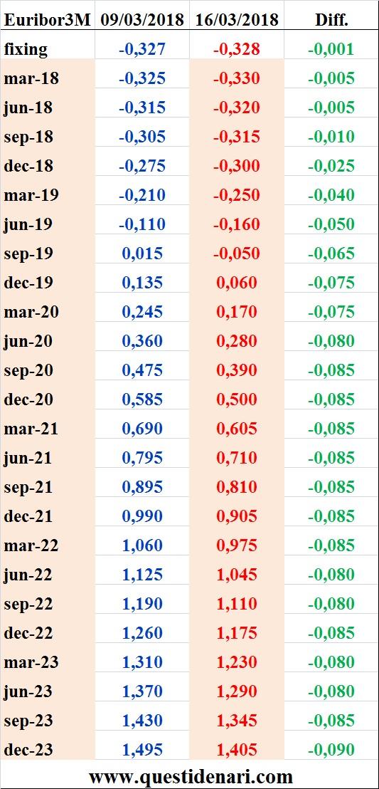 tassi-eurbor-3-mesi-previsti-fino-al-2023-liffe-16-marzo-2018