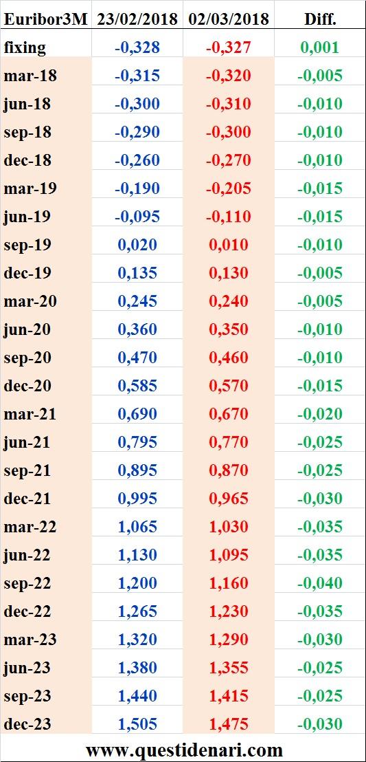 tassi-euribor-3-mesi-previsti-fino-al-2023-liffe-2-marzo-2018