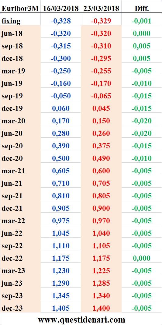 tassi-euribor-3-mesi-previsti-fino-al-2023-liffe-23-marzo-2018