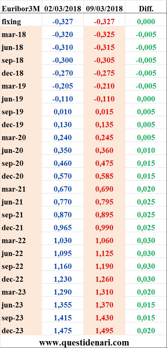 tassi-euribor-3-mesi-previsti-fino-al-2023-liffe-9-marzo-2018