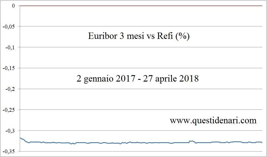 euribor-3-mesi-vs-refi-2-1-17-27-4-18