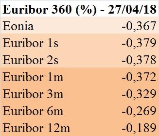 euribor-360-gg-27-04-18
