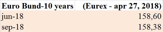 futures-sul-bund-eurex-27-04-2018