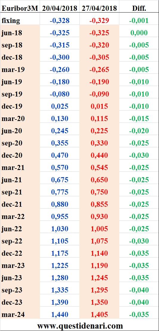 tassi-euribor-3-mesi-previsti-fino-al-2024-liffe-27-aprile-2018