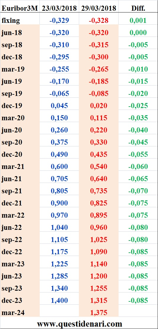 tassi-euribor-3-mesi-previsti-fino-al-2024-liffe-29-marzo-2018