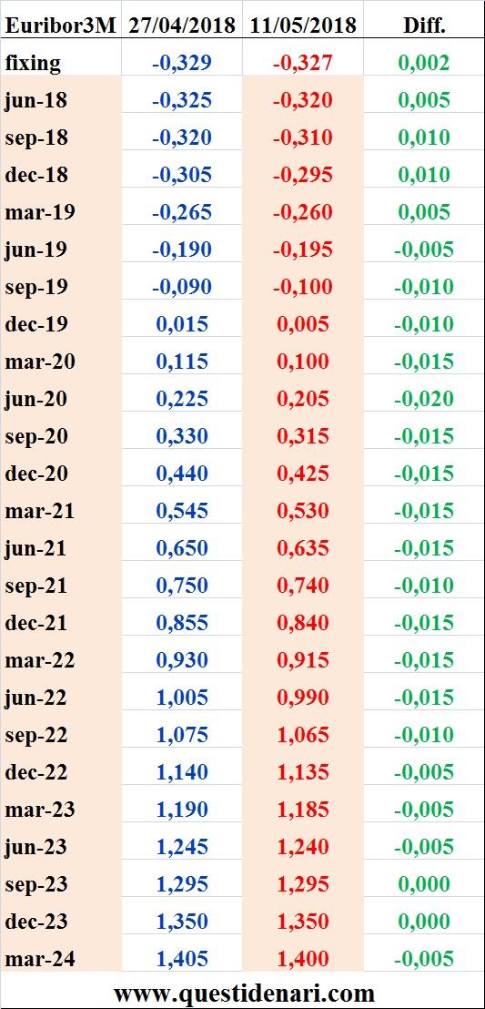 tassi-euribor-3-mesi-previsti-fino-al-2024-liffe-11-maggio-2018