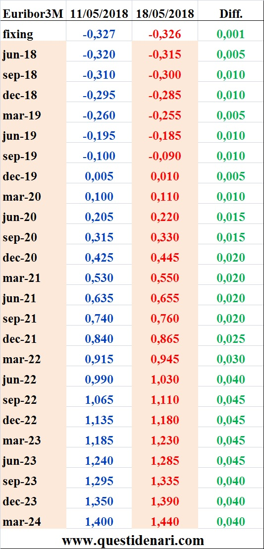 tassi-euribor-3-mesi-previsti-fino-al-2024-liffe-18-maggio-2018
